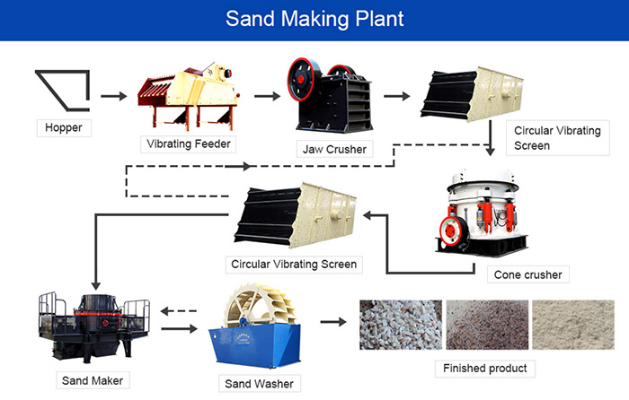 gravel and sand making production line