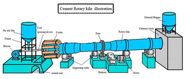 Flash Cement Plant In Cooler : Cement rotary kiln china hongxing machinery